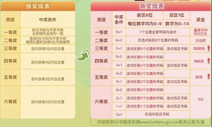 """新7星彩上市""""首秀""""创惊喜1"""